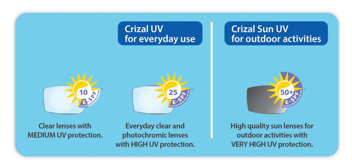 Crizal Sun UV Lenses for outdoor activities