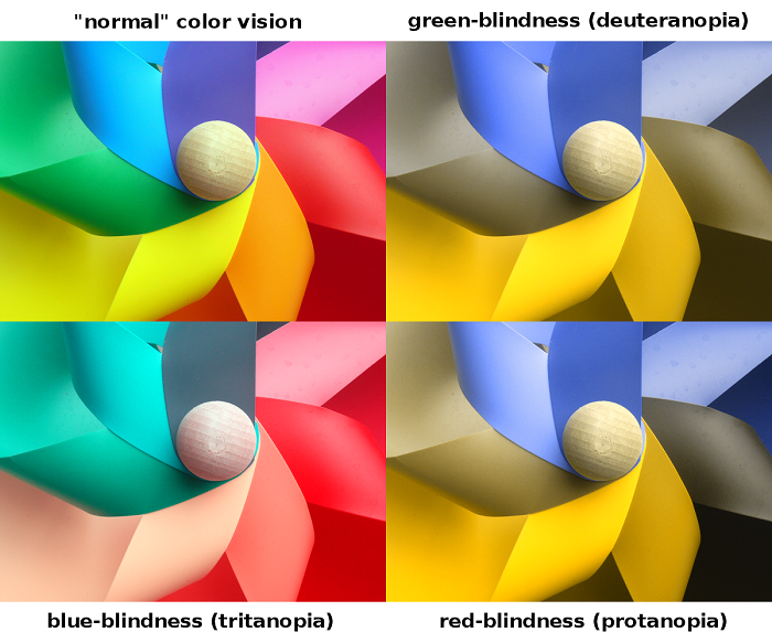 Causes of Colour Blindness