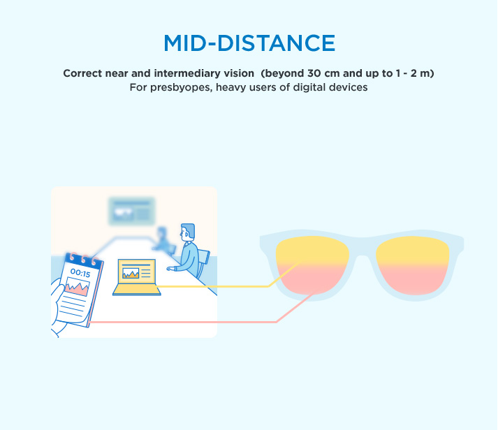 Mid-distance glasses